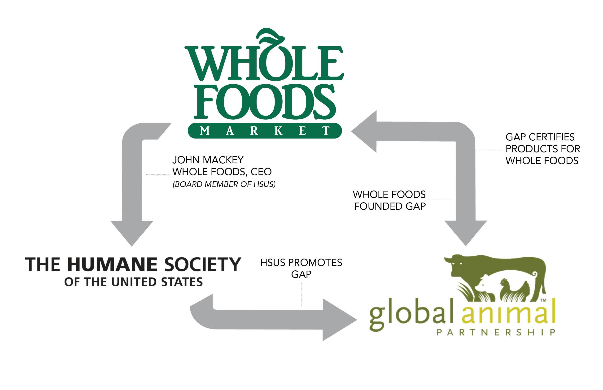 Whole Foods Market Executive Salaries